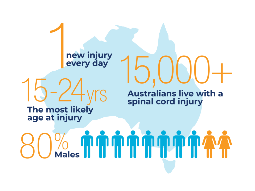 Infographic: Spinal Cord Injury in Australia