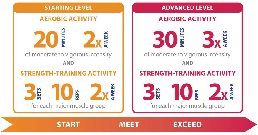Physical activity guidelines for adults with SCI