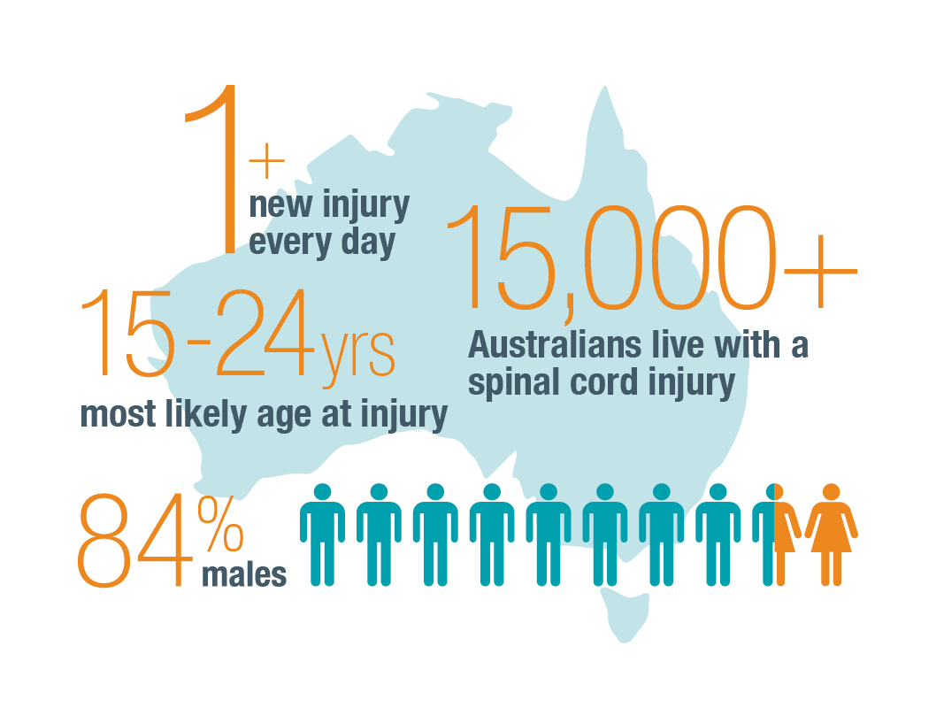 SCI Facts + Figures - SpinalCure Australia